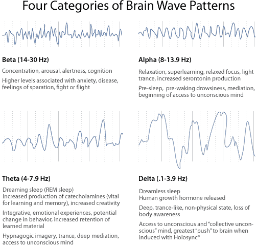 How Sound And Music can Change Brainwaves 3